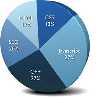 Maxim's Skills: 27% Javascript, 27% C++, 20% SEO, 13% HTML, 13% CSS